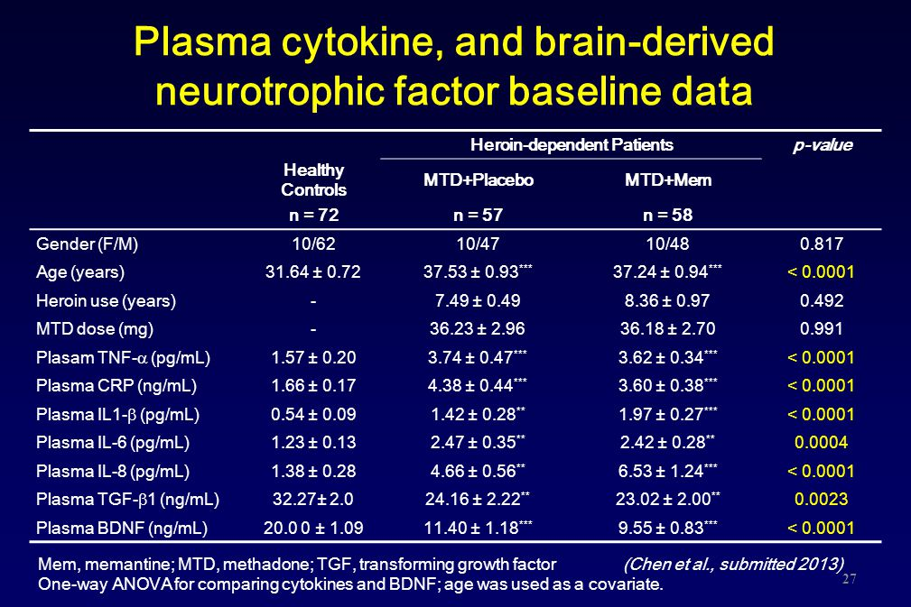 Plasma cytokine, and brain-derived neurotrophic factor baseline data