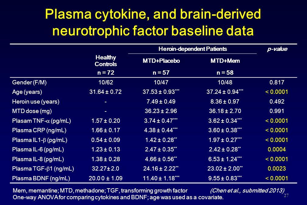 Plasma cytokine, and brain-derived neurotrophic factor baseline data