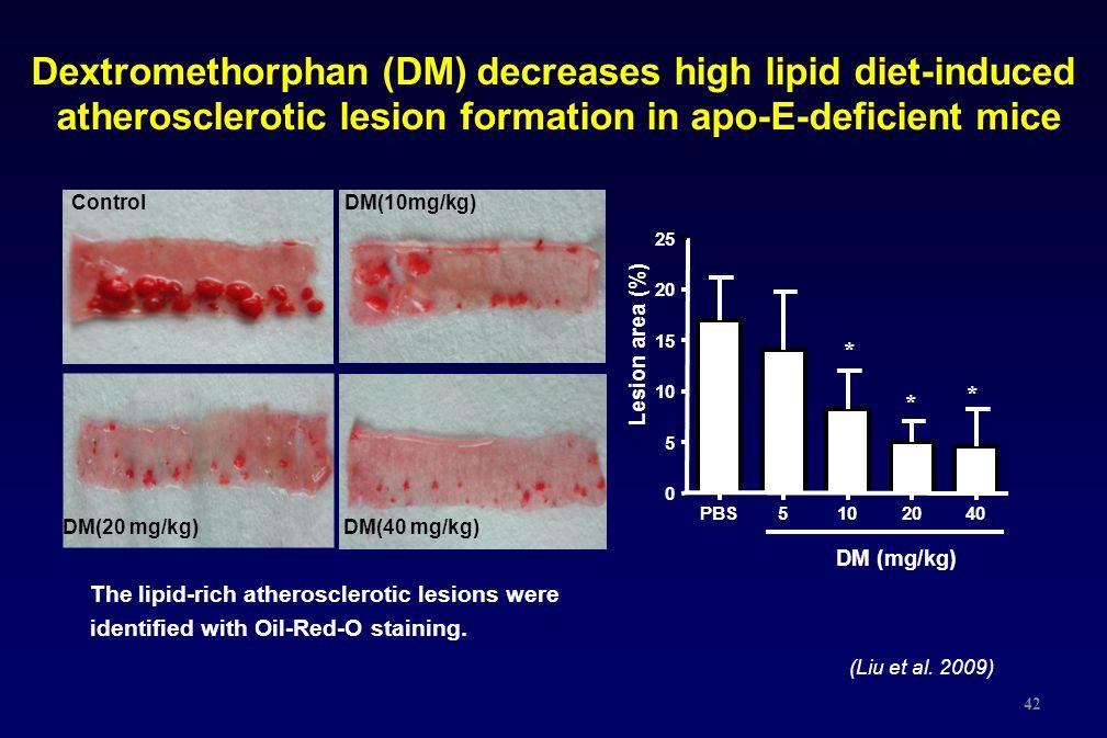 Dextromethorphan (DM) decreases high lipid diet-induced