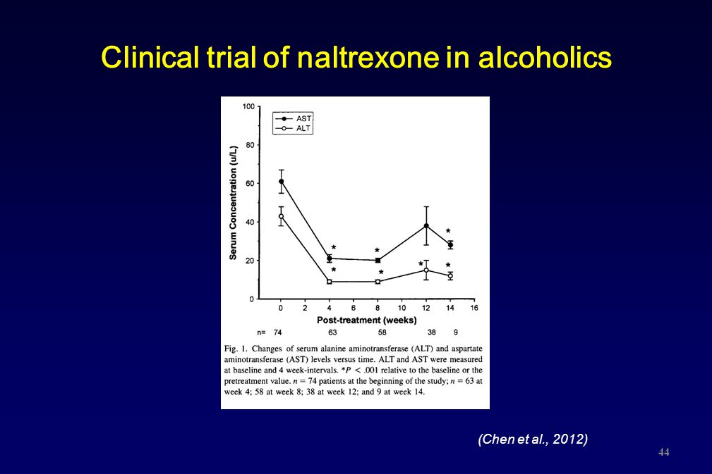 Clinical trial of naltrexone in alcoholics