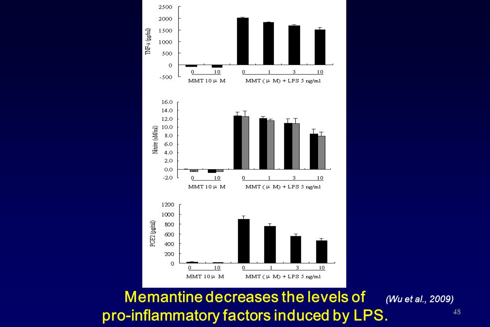 Memantine decreases the levels of pro-inflammatory factors induced by LPS.