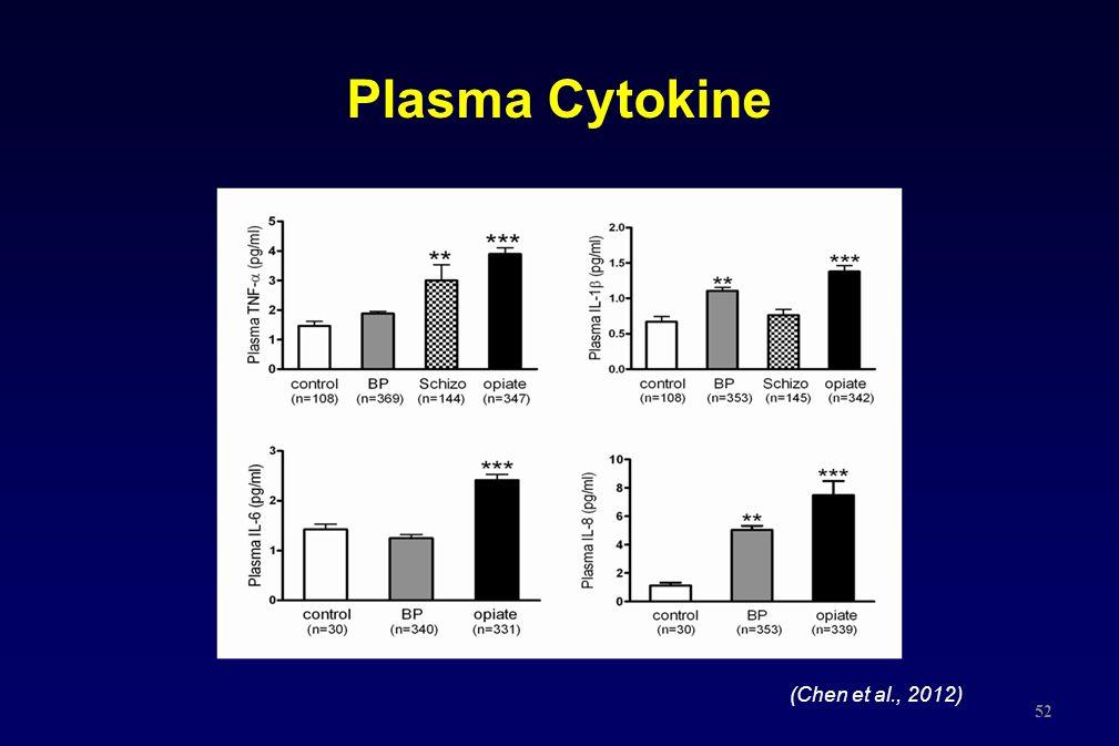 Plasma Cytokine (Chen et al., 2012)