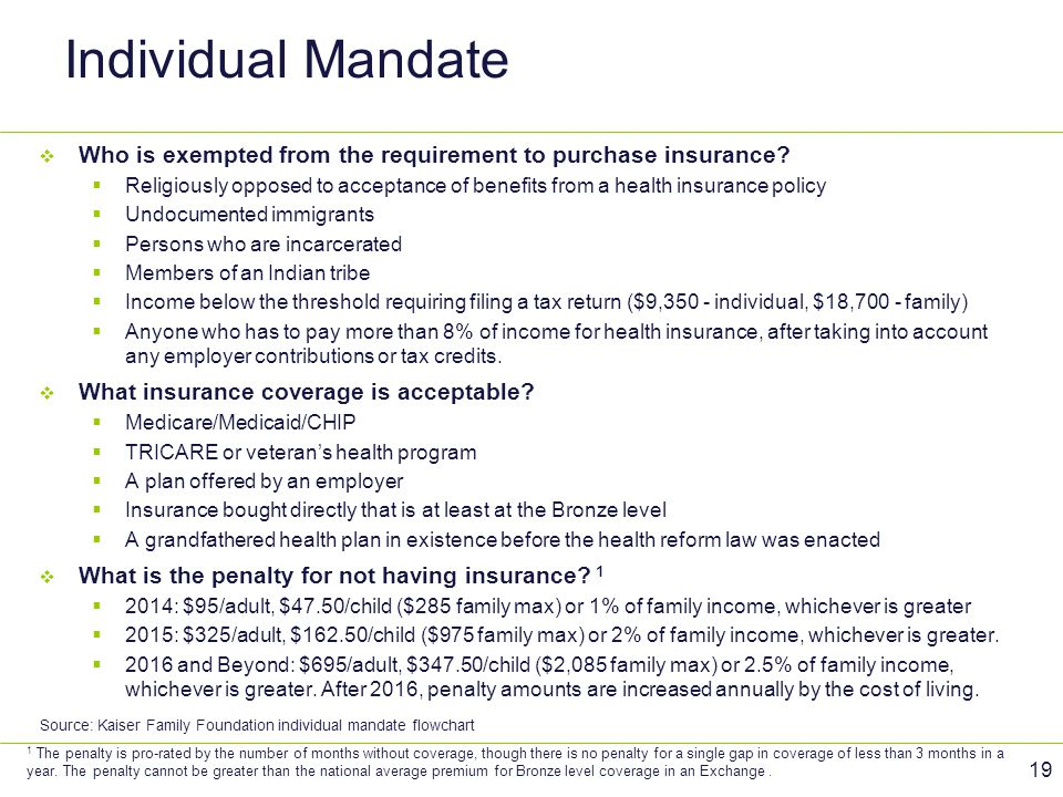 Individual Mandate Who is exempted from the requirement to purchase insurance