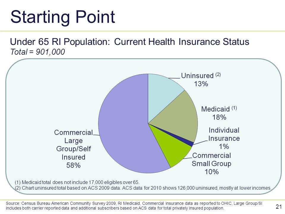 Starting Point Under 65 RI Population: Current Health Insurance Status