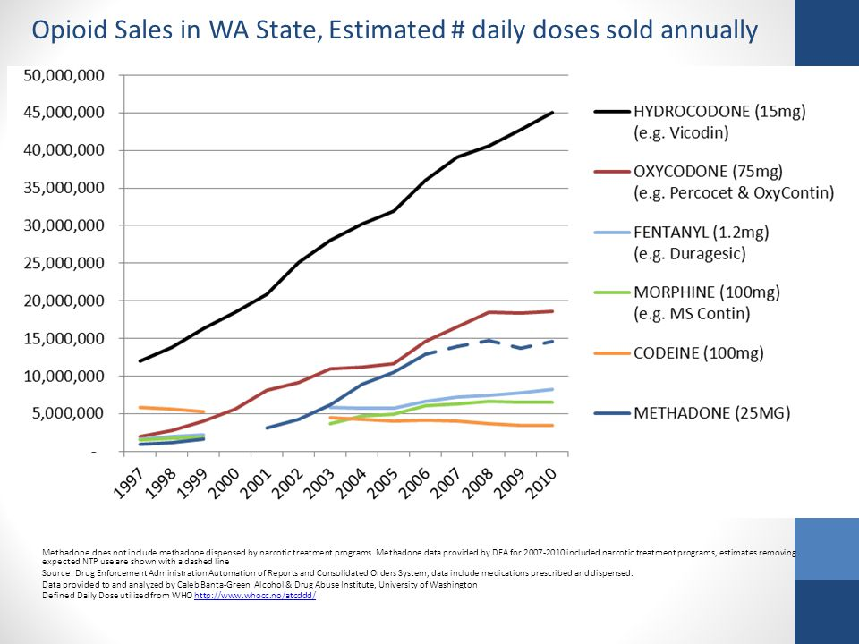 Opioid Sales in WA State, Estimated # daily doses sold annually