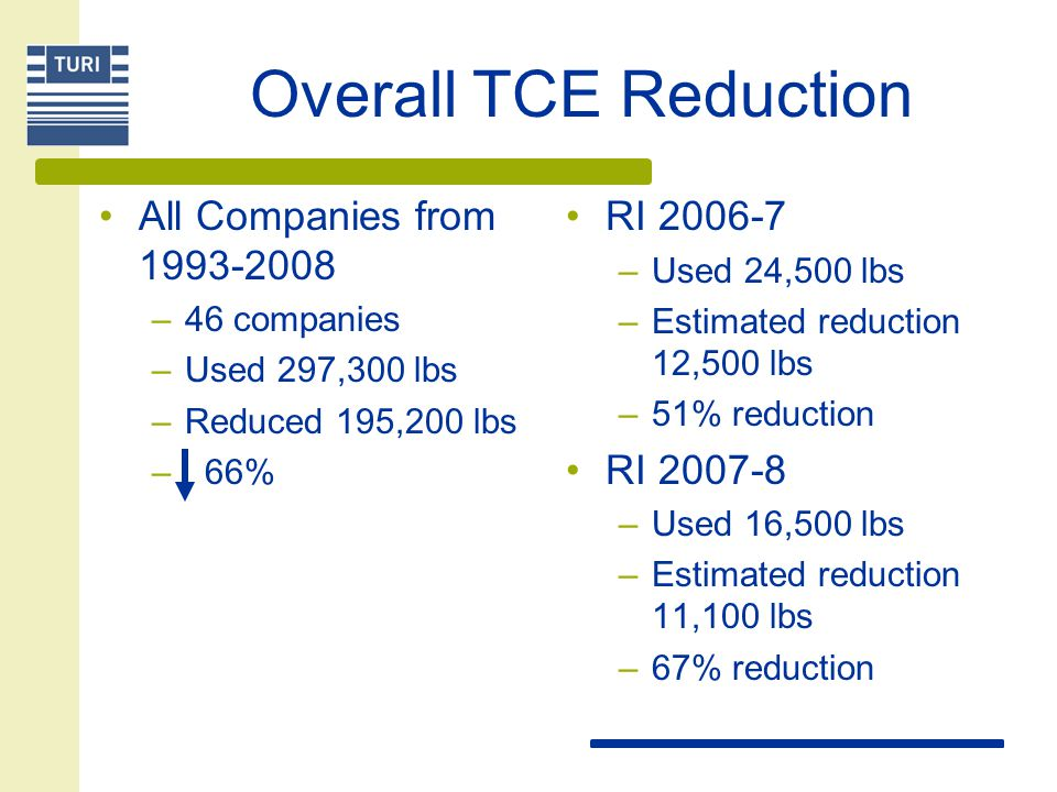 Overall TCE Reduction All Companies from 1993-2008 RI 2006-7 RI 2007-8