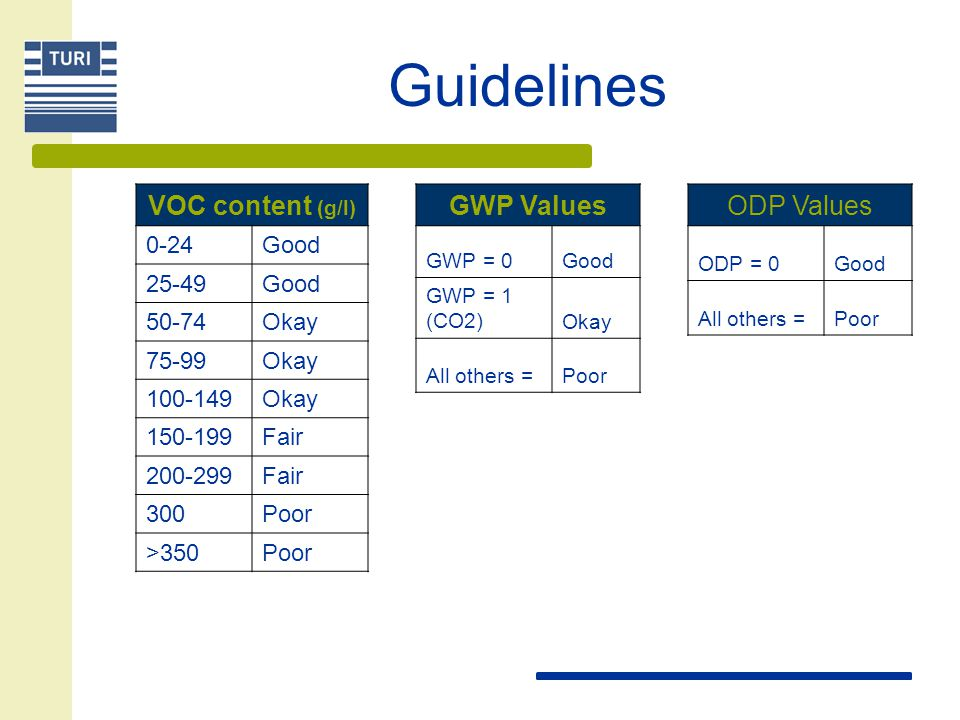 Guidelines VOC content (g/l) GWP Values ODP Values 0-24 Good 25-49