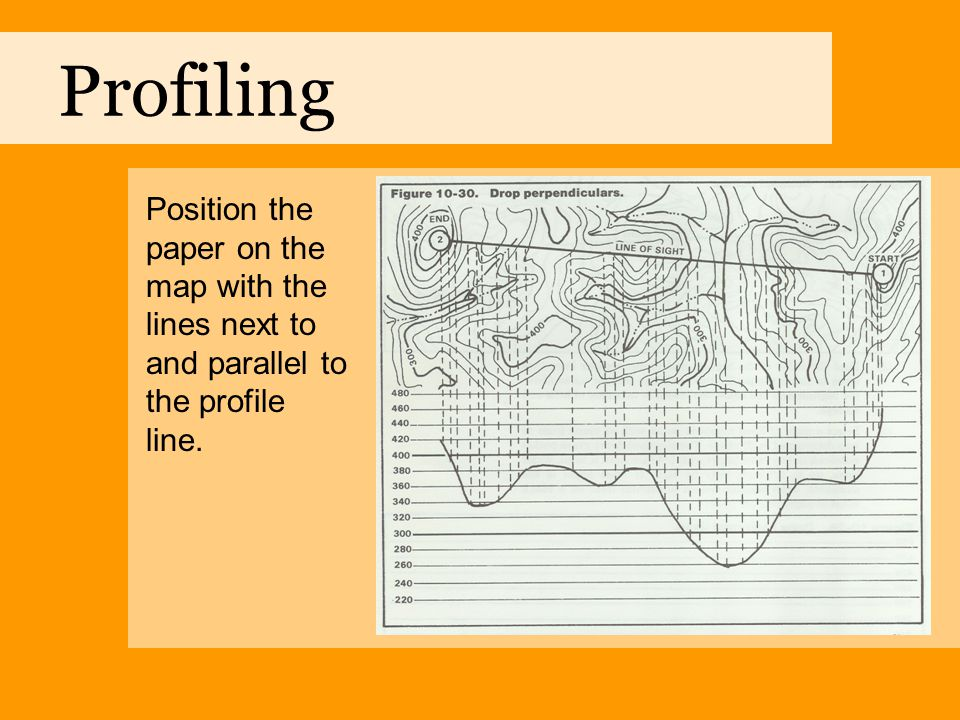 Profiling Position the paper on the map with the lines next to and parallel to the profile line.