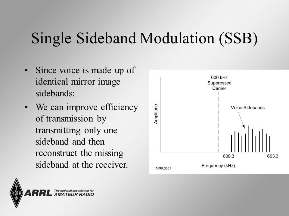 Single Sideband Modulation (SSB)