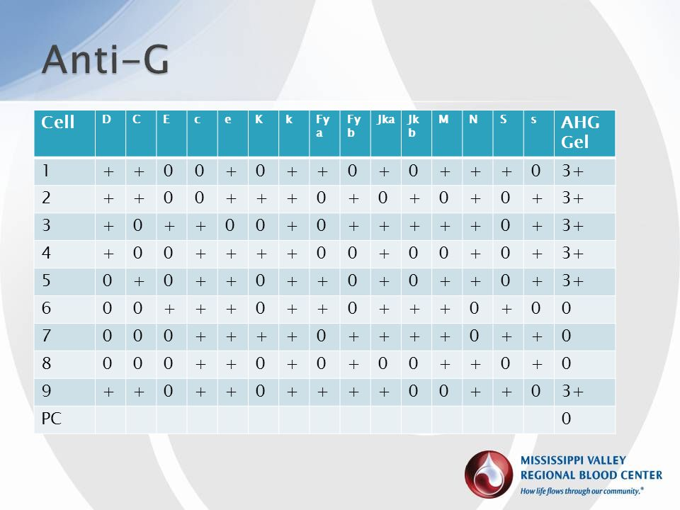 Anti-G Cell AHG Gel 1 + 3+ 2 3 4 5 6 7 8 9 PC D C E c e K k Fya Fyb