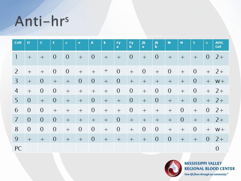 Anti-hrs 1 + 2+ 2 3 w+ 4 5 6 7 8 9 PC Patient types e+ Cell D C E c e