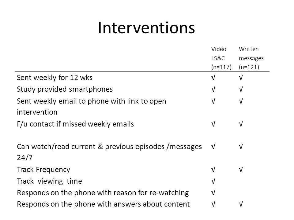 Interventions Sent weekly for 12 wks √ Study provided smartphones