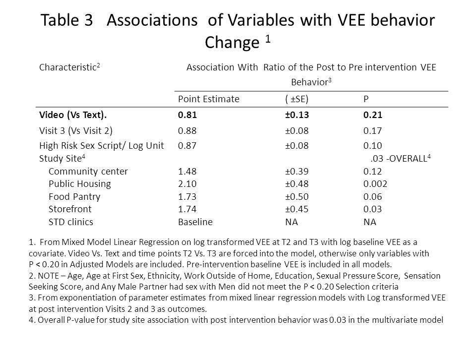 Table 3 Associations of Variables with VEE behavior Change 1