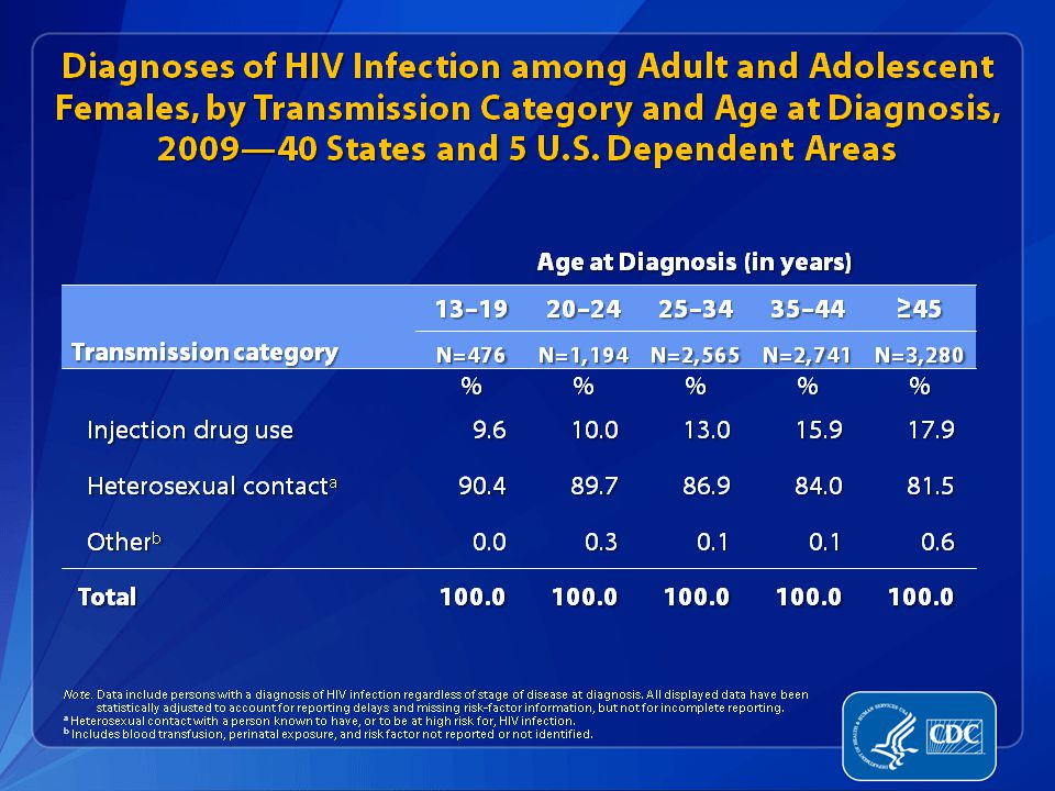 In 2009, the majority of diagnosed HIV infections among females aged 13 years or older were attributed to heterosexual contact for all age groups. However, the percentages attributed to heterosexual contact decreased as age group increased. An estimated 17.9% of diagnosed HIV infections among females aged 45 years and older were attributed to injection drug use, compared with 9.6% in females aged 13–19 years, 10.0% in females aged 20–24 years, 13.0% in women aged 25-34 years, and 15.9% in women aged 35-44 years. The following 40 states have had laws or regulations requiring confidential name-based HIV infection reporting since at least January 2006: Alabama, Alaska, Arizona, Arkansas, Colorado, Connecticut, Florida, Georgia, Idaho, Illinois, Indiana, Iowa, Kansas, Kentucky, Louisiana, Maine, Michigan, Minnesota, Mississippi, Missouri, Nebraska, Nevada, New Hampshire, New Jersey, New Mexico, New York, North Carolina, North Dakota, Ohio, Oklahoma, Pennsylvania, South Carolina, South Dakota, Tennessee, Texas, Utah, Virginia, West Virginia, Wisconsin, and Wyoming. The 5 U.S. dependent areas include American Samoa, Guam, the Northern Mariana Islands, Puerto Rico and the U.S. Virgin Islands.