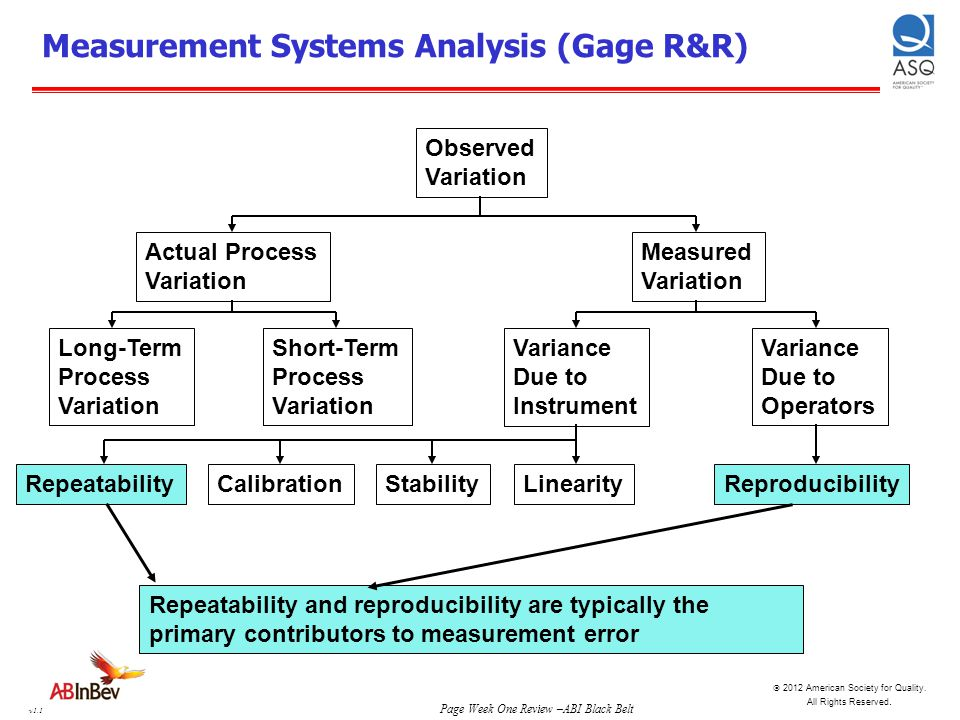 Measurement Systems Analysis (Gage R&R)