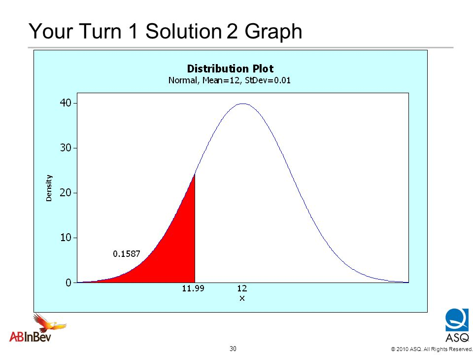 Your Turn 1 Solution 2 Graph