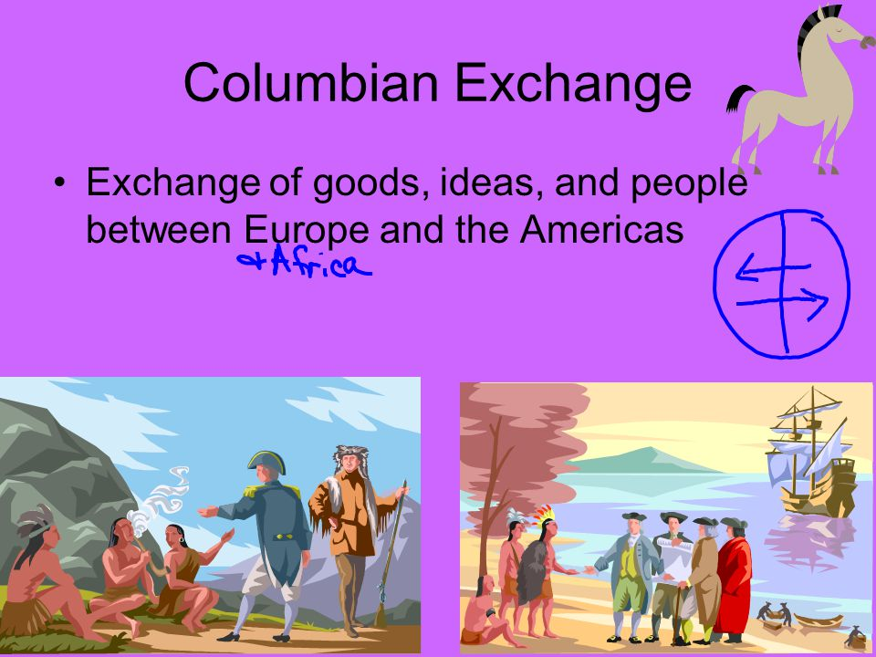 Columbian Exchange Exchange of goods, ideas, and people between Europe and the Americas