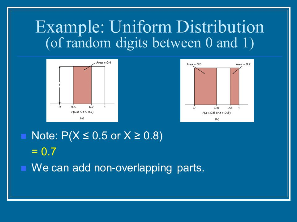 Example: Uniform Distribution (of random digits between 0 and 1)