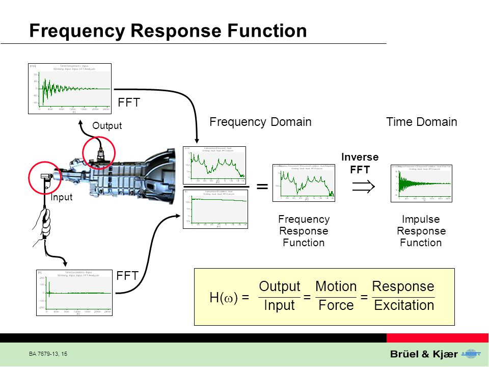 Frequency Response Function