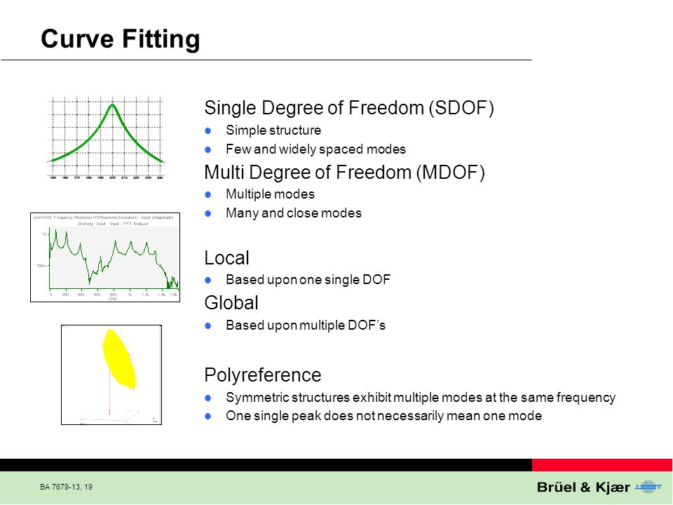 Curve Fitting Single Degree of Freedom (SDOF)