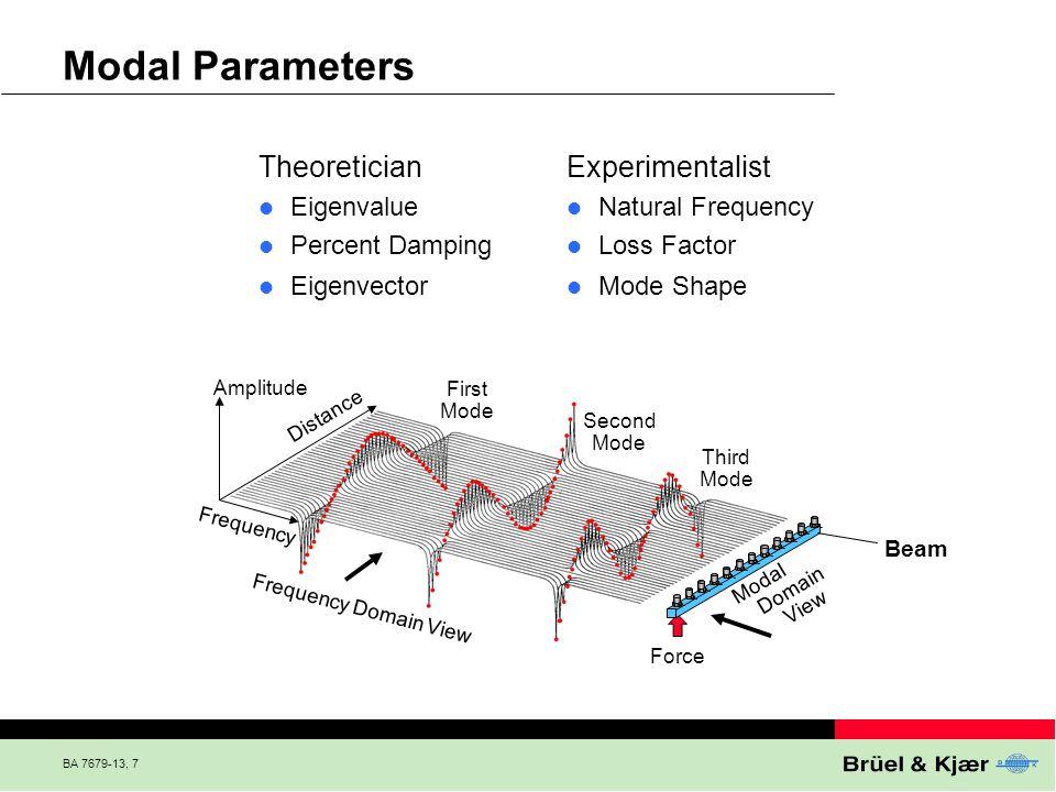 Modal Parameters Theoretician Experimentalist Eigenvalue