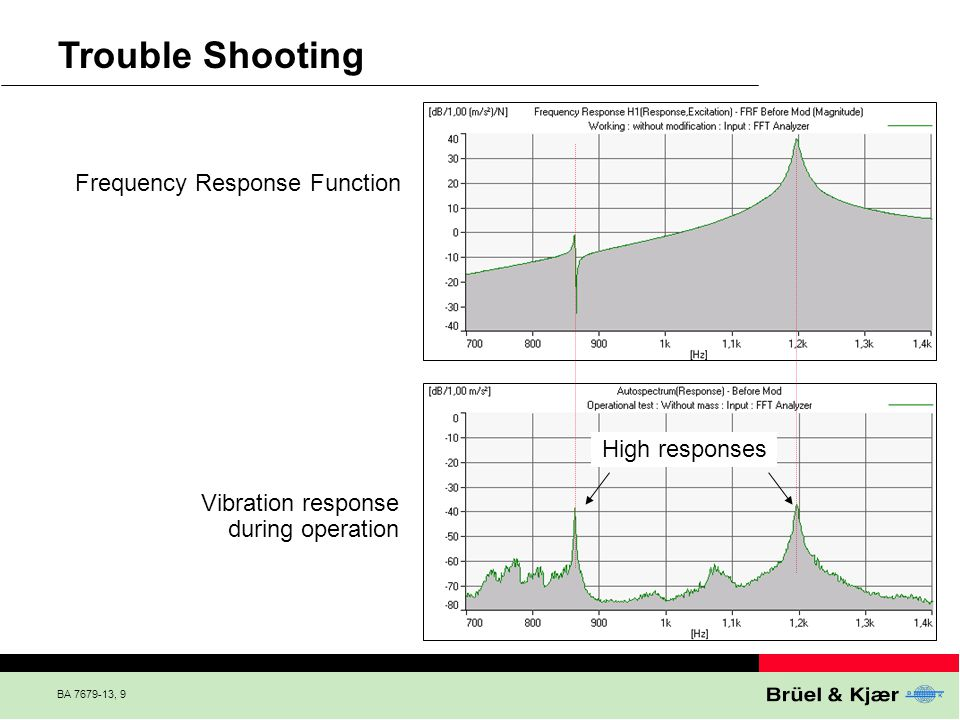 Trouble Shooting Frequency Response Function High responses
