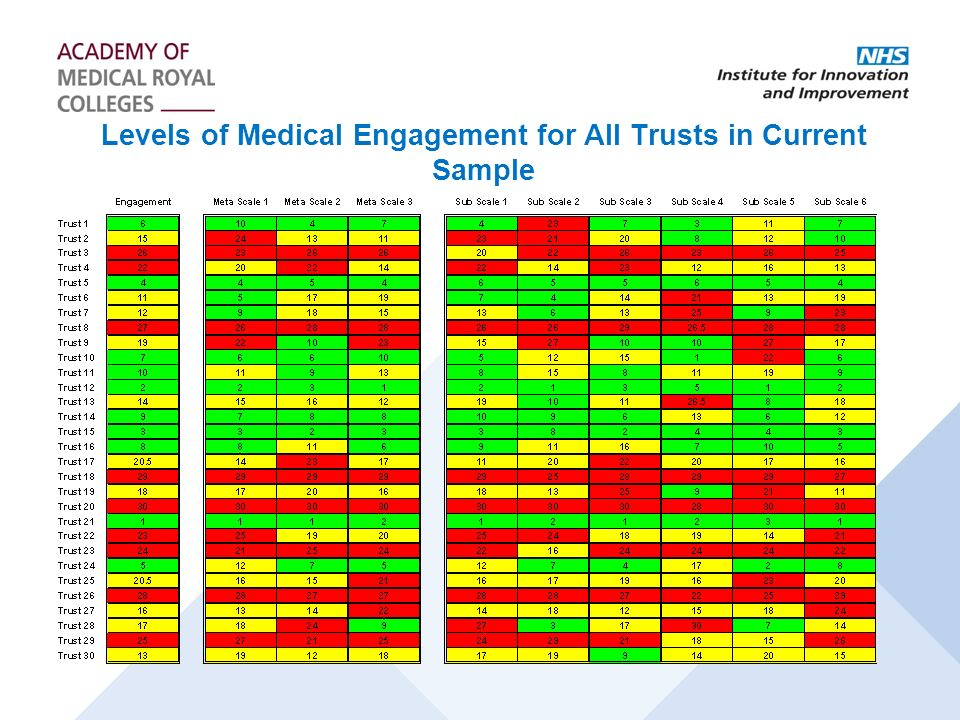 Levels of Medical Engagement for All Trusts in Current Sample