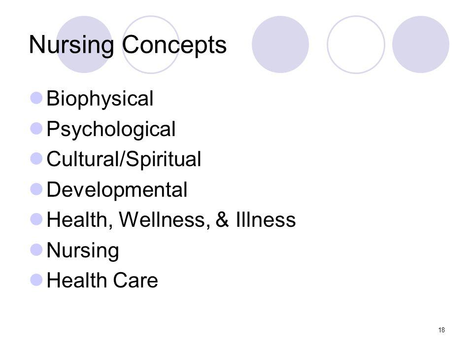 Nursing Concepts Biophysical Psychological Cultural/Spiritual