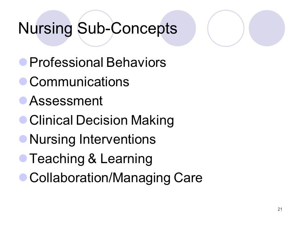Nursing Sub-Concepts Professional Behaviors Communications Assessment