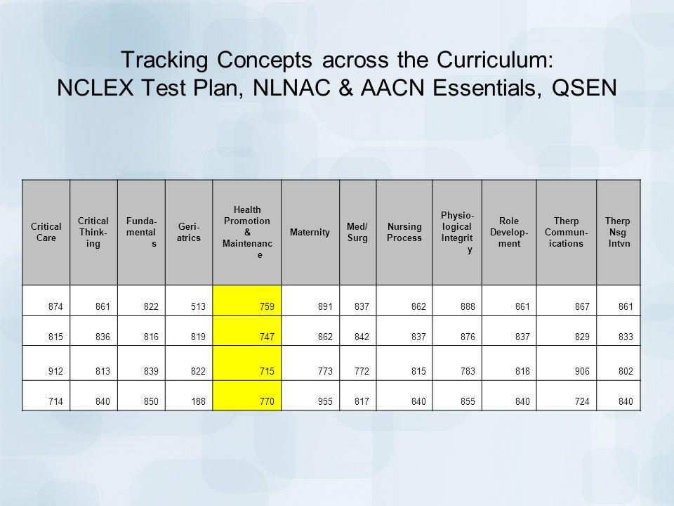 Tracking Concepts across the Curriculum: NCLEX Test Plan, NLNAC & AACN Essentials, QSEN
