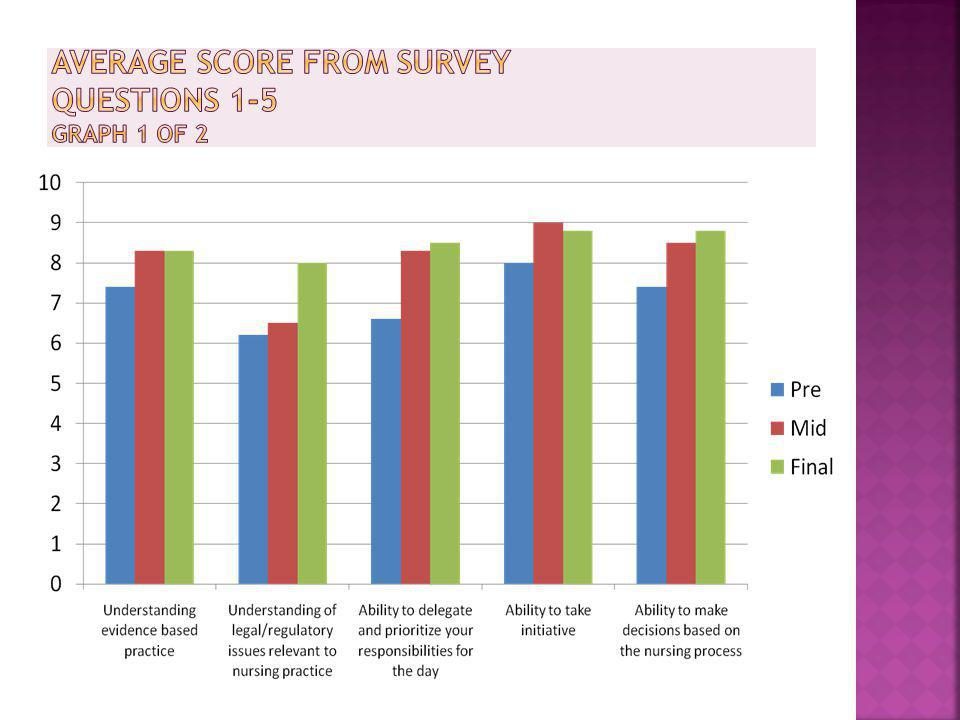 Average Score from Survey Questions 1-5 Graph 1 of 2