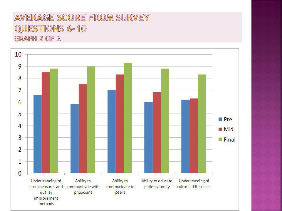 Average Score from Survey Questions 6-10 Graph 2 of 2