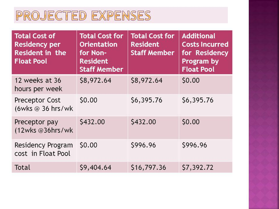 Projected Expenses Total Cost of Residency per Resident in the Float Pool. Total Cost for Orientation for Non-Resident Staff Member.
