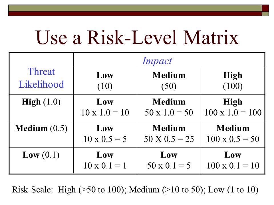 Use a Risk-Level Matrix