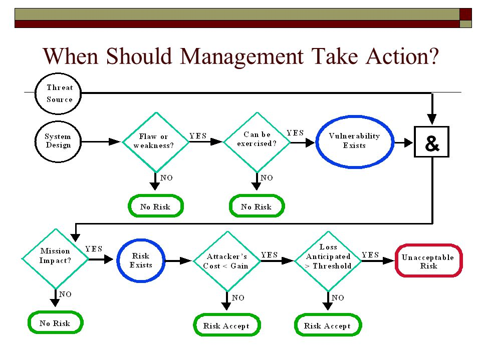 When Should Management Take Action