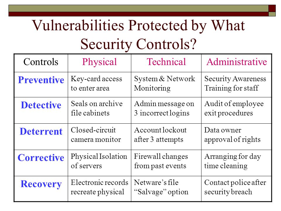 Vulnerabilities Protected by What Security Controls
