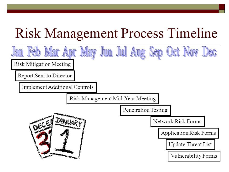Risk Management Process Timeline