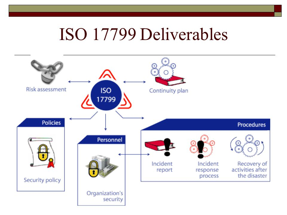 ISO 17799 Deliverables