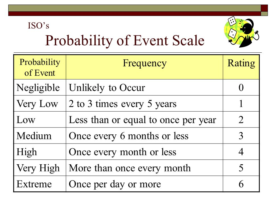ISO's Probability of Event Scale