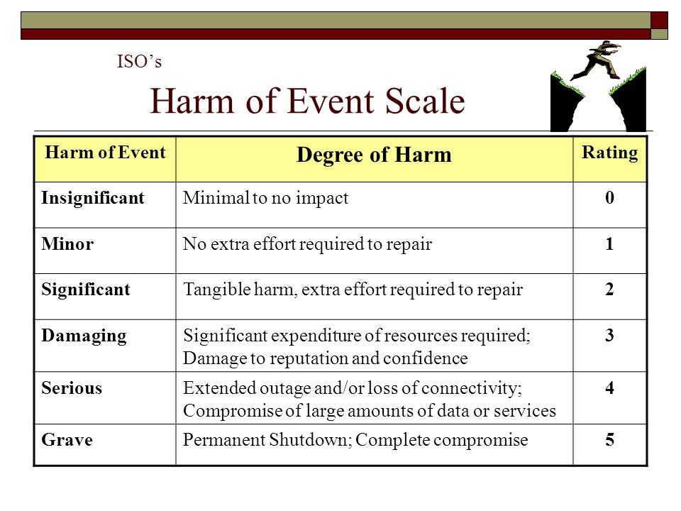 ISO's Harm of Event Scale