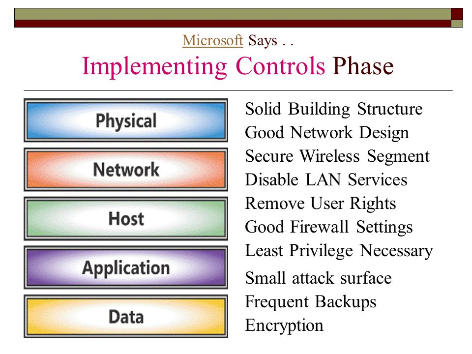 Microsoft Says . . Implementing Controls Phase
