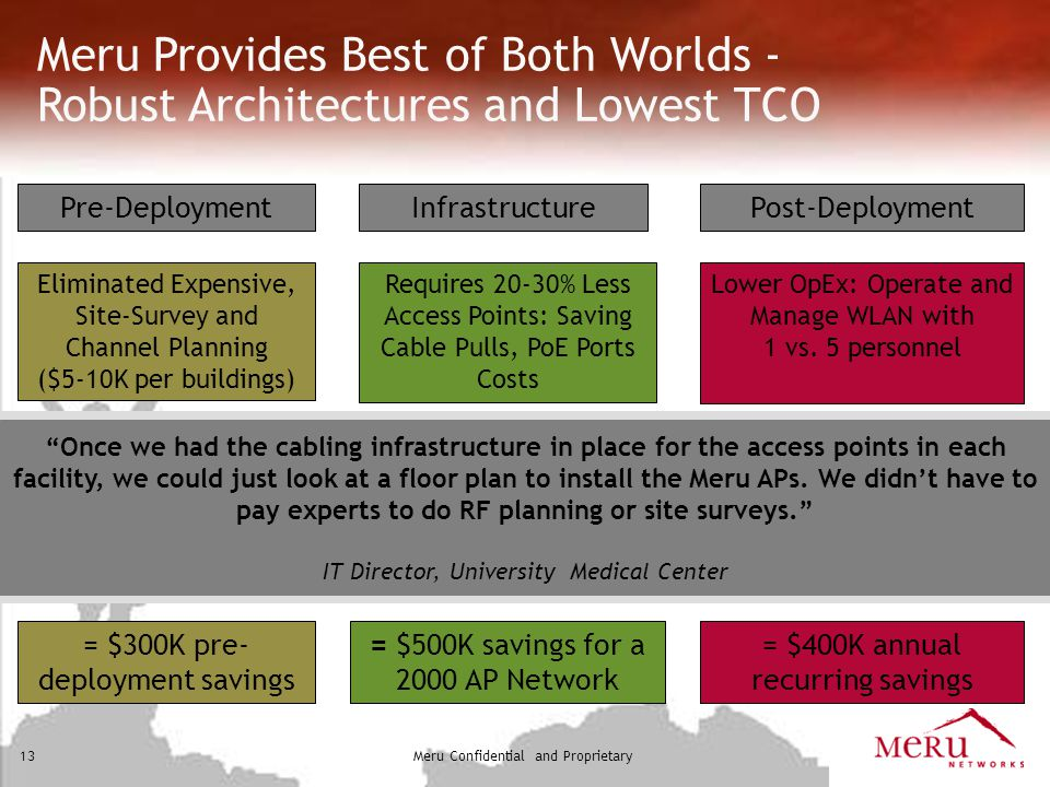 Meru Provides Best of Both Worlds - Robust Architectures and Lowest TCO