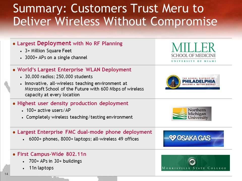 Summary: Customers Trust Meru to Deliver Wireless Without Compromise