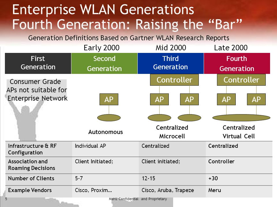 Enterprise WLAN Generations Fourth Generation: Raising the Bar