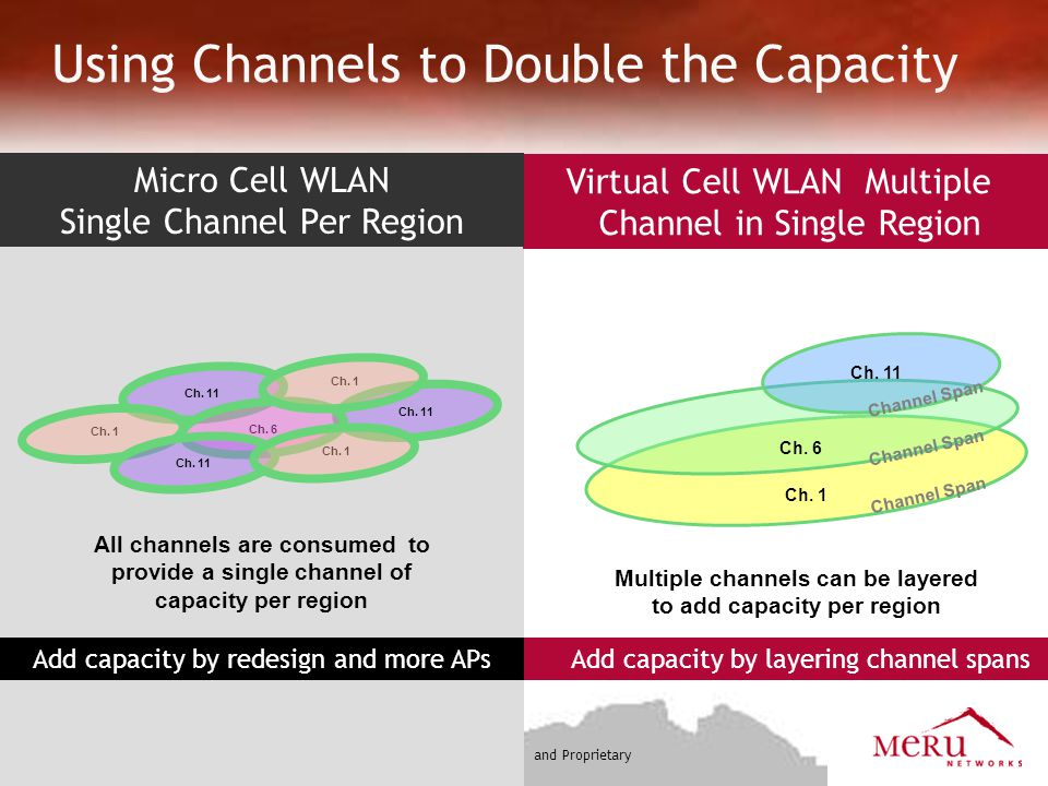 Using Channels to Double the Capacity