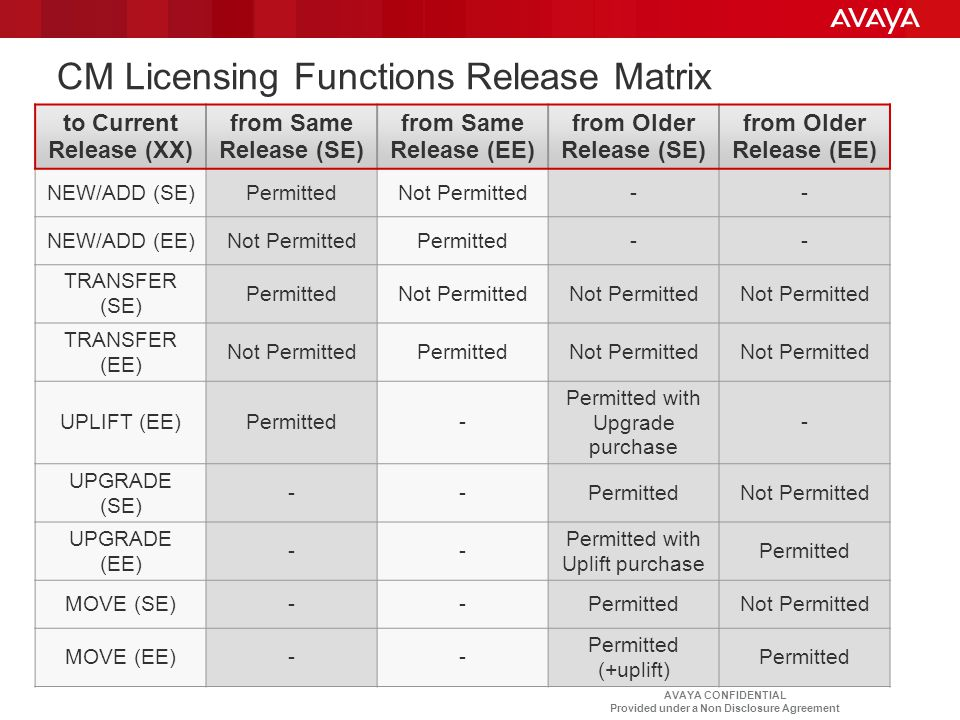 CM Licensing Functions Release Matrix