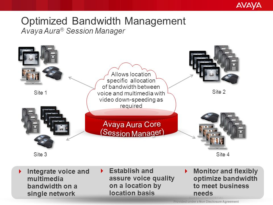 Optimized Bandwidth Management Avaya Aura® Session Manager