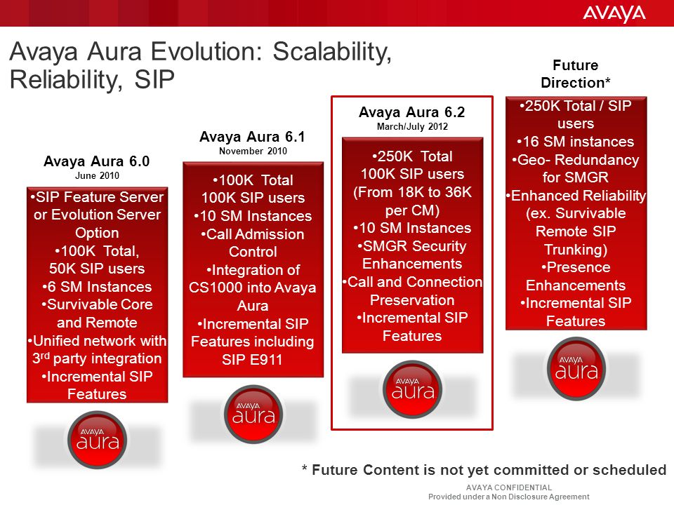 Avaya Aura Evolution: Scalability, Reliability, SIP