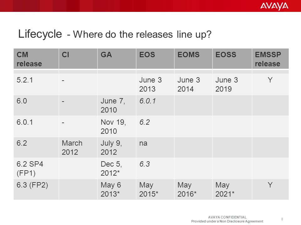 Lifecycle - Where do the releases line up