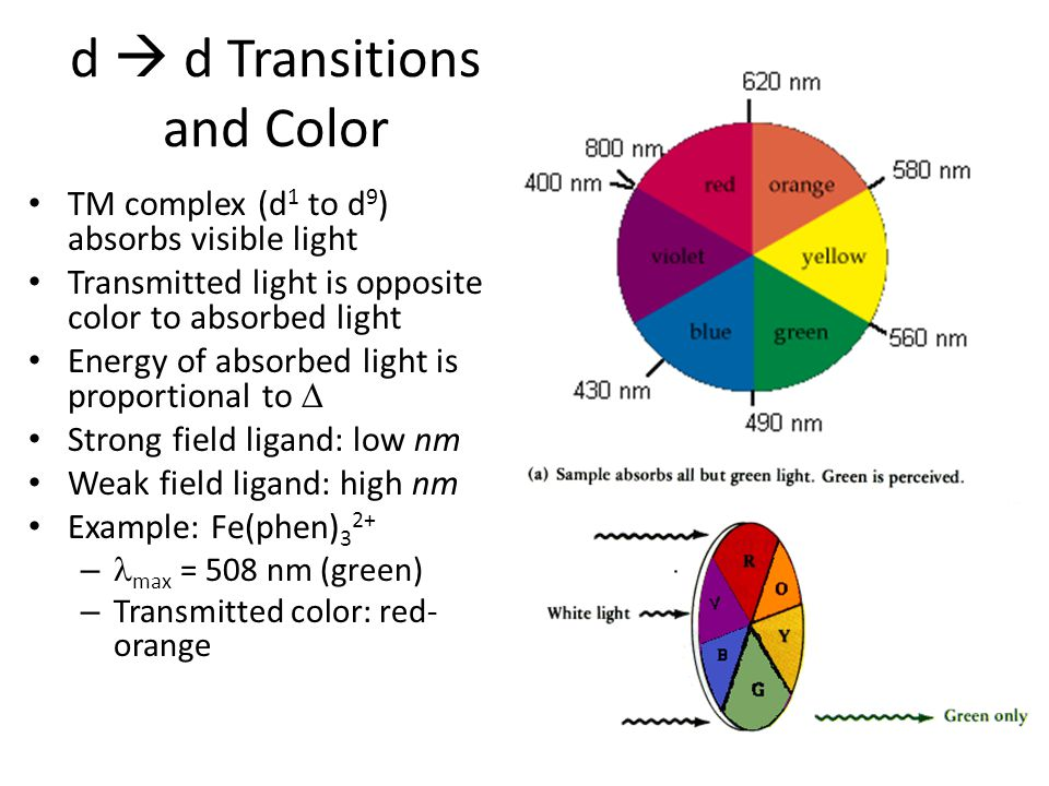 d  d Transitions and Color